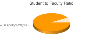 Student to Faculty Ratio